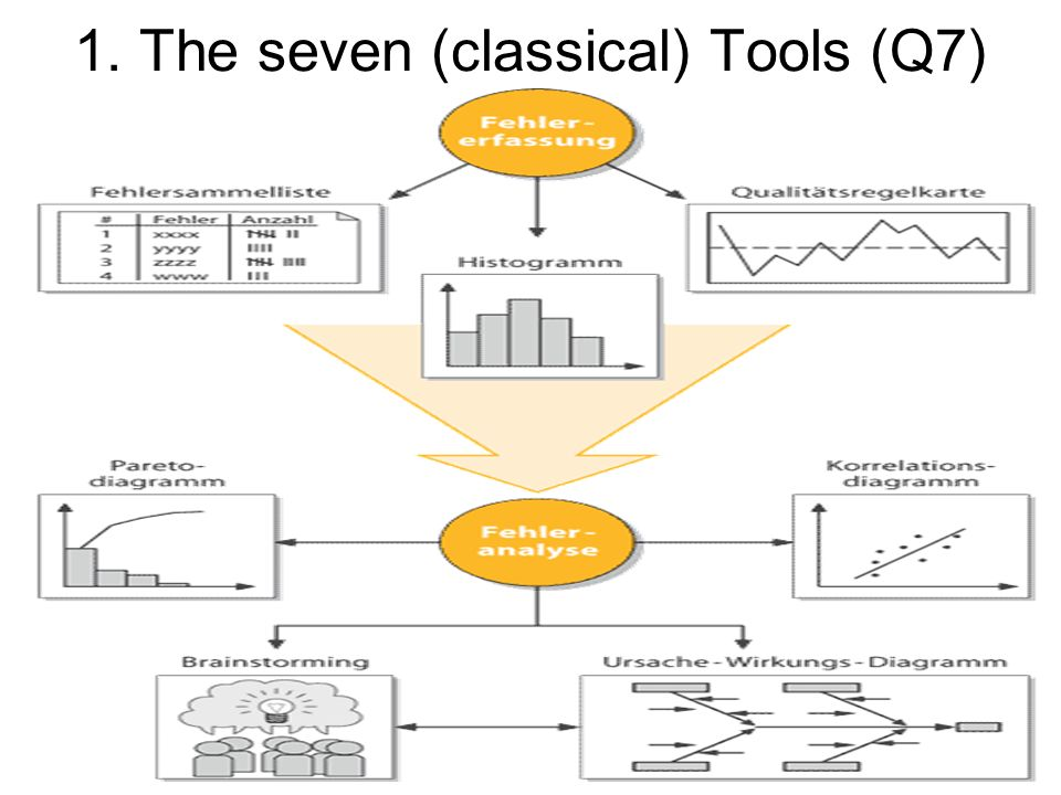 2. The Seven new (Management) Tools (M7)