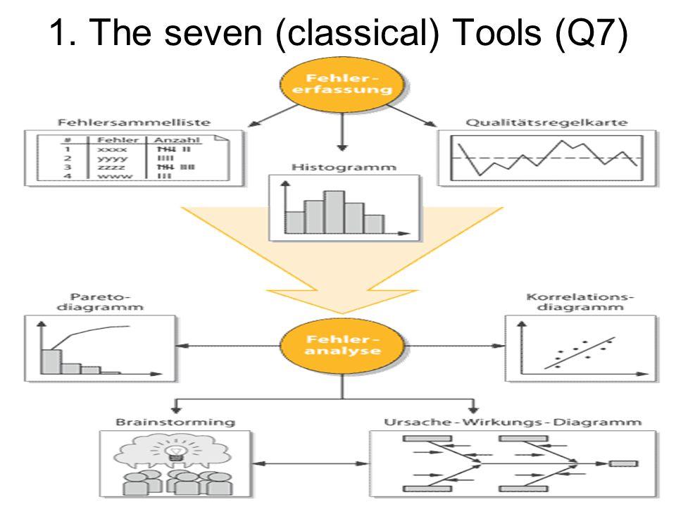 1. The seven (classical) Tools (Q7)