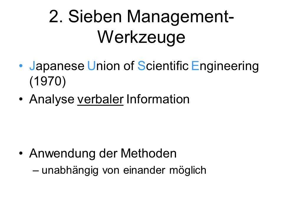 2. Sieben Management- Werkzeuge Japanese Union of Scientific Engineering (1970) Analyse verbaler Information Anwendung der Methoden –unabhängig von ei