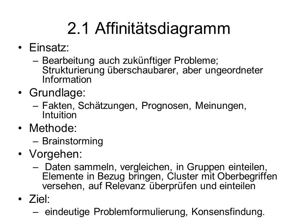 2.1 Affinitätsdiagramm Einsatz: –Bearbeitung auch zukünftiger Probleme; Strukturierung überschaubarer, aber ungeordneter Information Grundlage: –Fakte