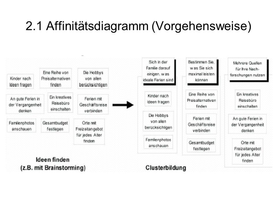 2.1 Affinitätsdiagramm (Vorgehensweise)