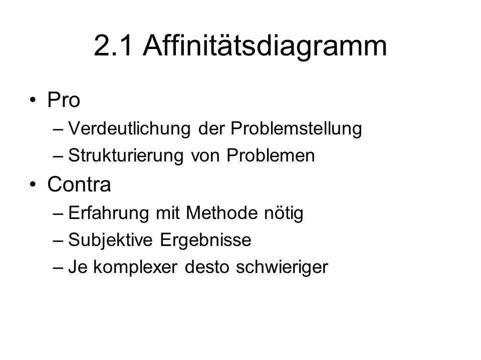 2.1 Affinitätsdiagramm Pro –Verdeutlichung der Problemstellung –Strukturierung von Problemen Contra –Erfahrung mit Methode nötig –Subjektive Ergebniss
