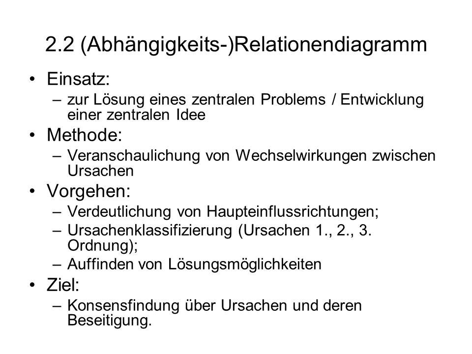 2.2 (Abhängigkeits-)Relationendiagramm Einsatz: –zur Lösung eines zentralen Problems / Entwicklung einer zentralen Idee Methode: –Veranschaulichung vo