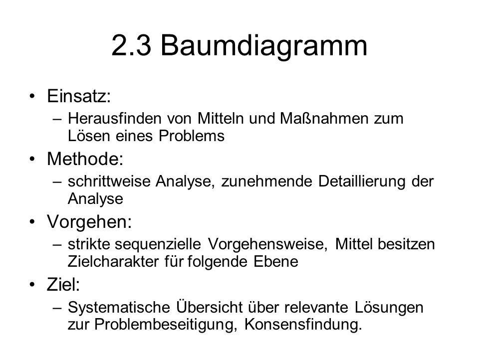 2.3 Baumdiagramm Einsatz: –Herausfinden von Mitteln und Maßnahmen zum Lösen eines Problems Methode: –schrittweise Analyse, zunehmende Detaillierung de