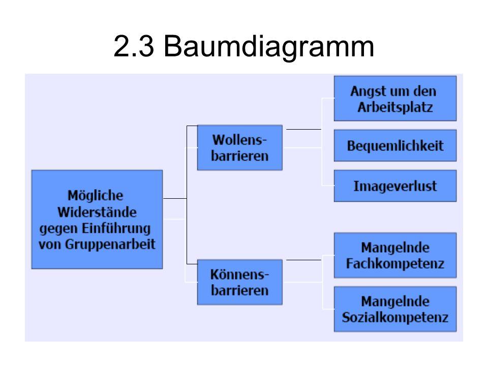 2.3 Baumdiagramm