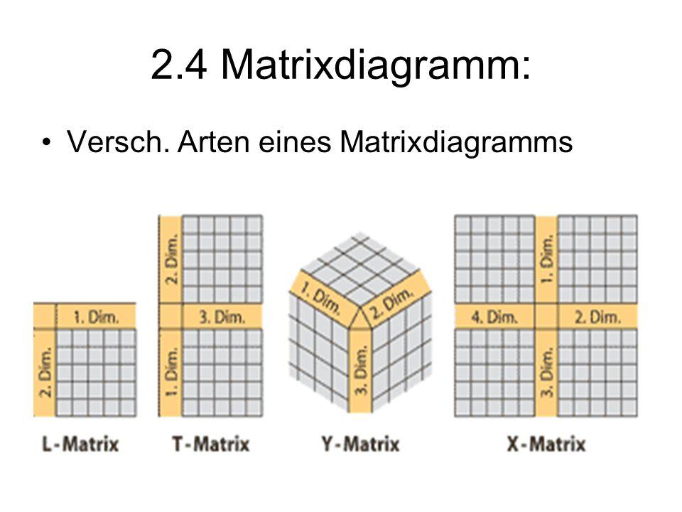 2.4 Matrixdiagramm: Versch. Arten eines Matrixdiagramms