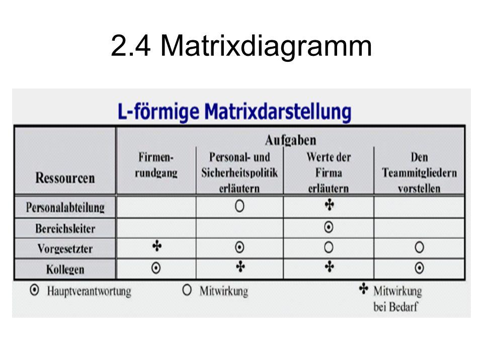 2.4 Matrixdiagramm