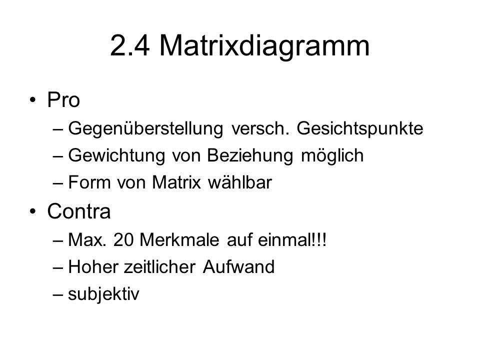 Pro –Gegenüberstellung versch. Gesichtspunkte –Gewichtung von Beziehung möglich –Form von Matrix wählbar Contra –Max. 20 Merkmale auf einmal!!! –Hoher