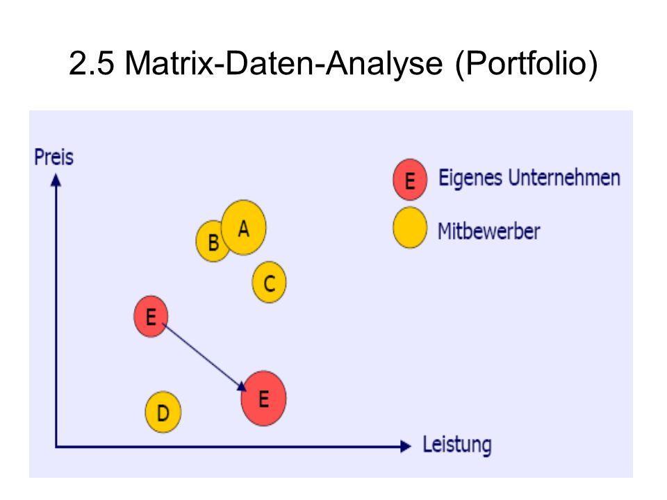 2.5 Matrix-Daten-Analyse (Portfolio)