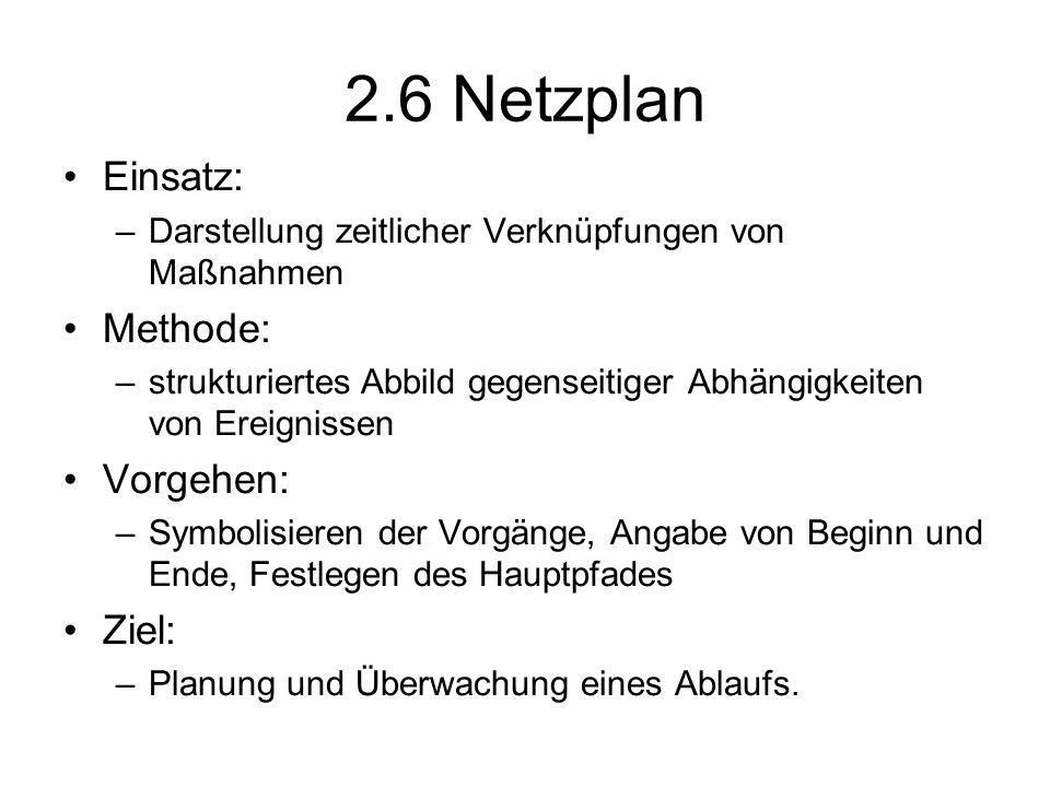 2.6 Netzplan Einsatz: –Darstellung zeitlicher Verknüpfungen von Maßnahmen Methode: –strukturiertes Abbild gegenseitiger Abhängigkeiten von Ereignissen