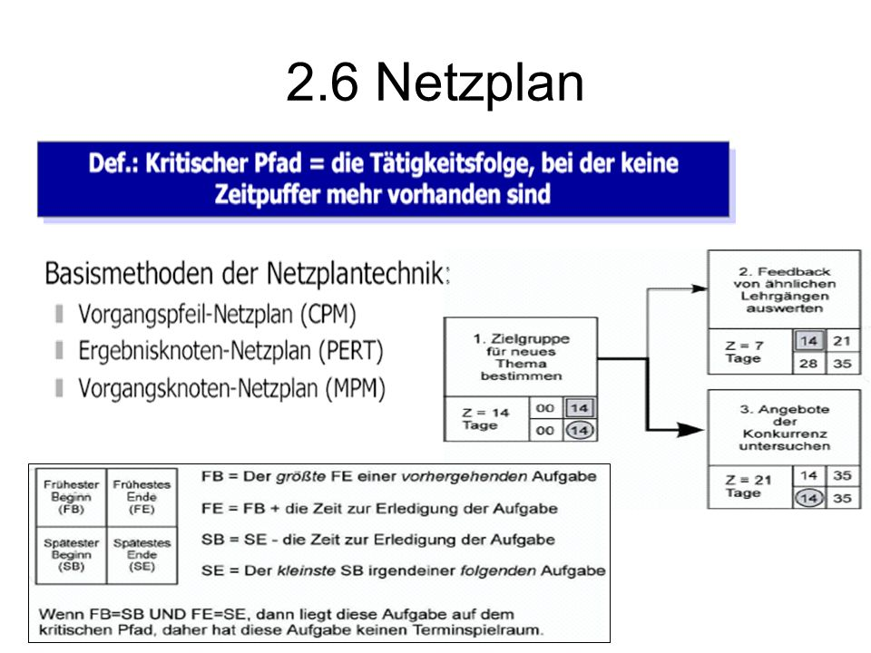 2.6 Netzplan