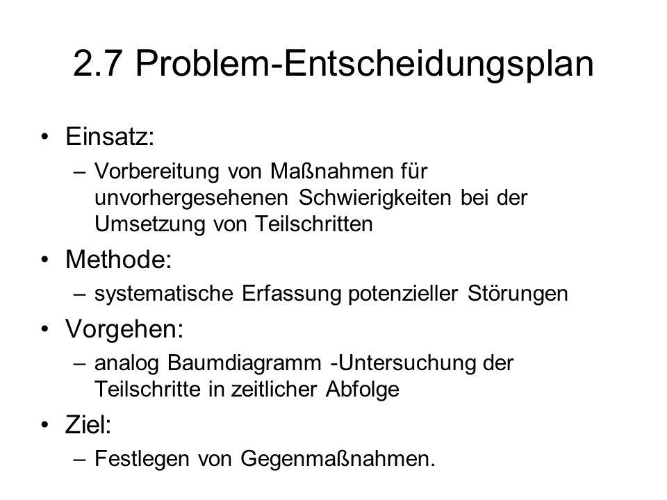 2.7 Problem-Entscheidungsplan Einsatz: –Vorbereitung von Maßnahmen für unvorhergesehenen Schwierigkeiten bei der Umsetzung von Teilschritten Methode: