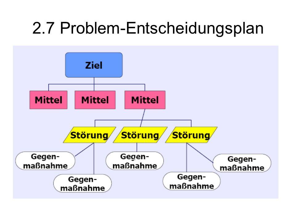 2.7 Problem-Entscheidungsplan