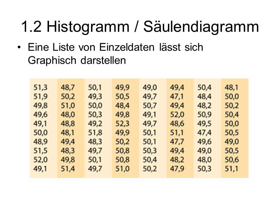 1.2 Histogramm / Säulendiagramm Eine Liste von Einzeldaten lässt sich Graphisch darstellen