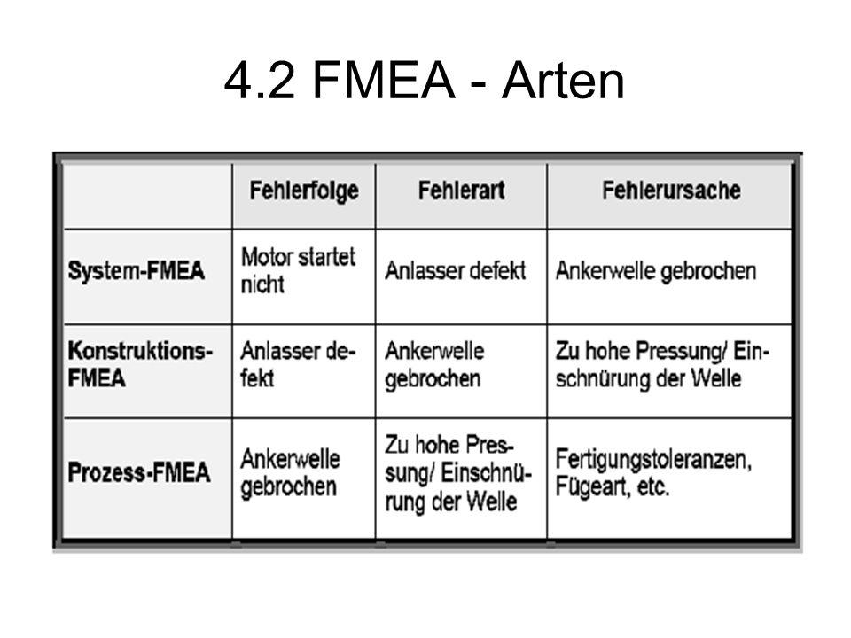 4.2 FMEA - Arten