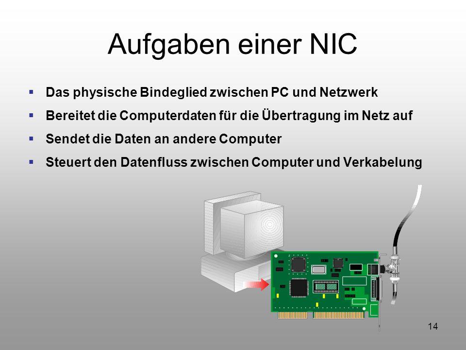 14 Aufgaben einer NIC Das physische Bindeglied zwischen PC und Netzwerk Bereitet die Computerdaten für die Übertragung im Netz auf Sendet die Daten an