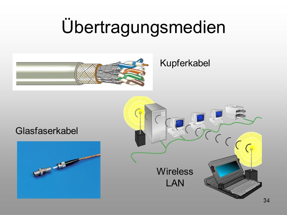 34 Übertragungsmedien Kupferkabel Wireless LAN Glasfaserkabel