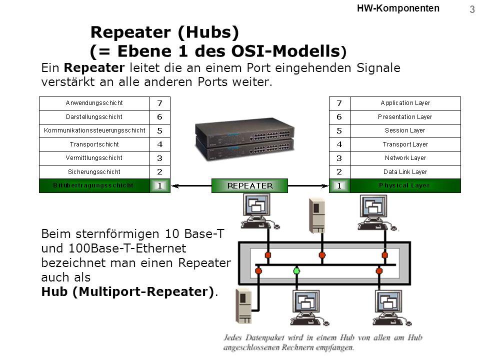 4 HW-Komponenten Bridge (Ebene 2 des OSI-Modells) Eine Bridge dient zur Verbindung mehrerer Netzwerksegmente Die Bridge entscheidet anhand der MAC-Adresse eines Pakets, ob dieses in ein anderes Netzwerksegment übertragen werden muss oder ob es lokal verbleiben kann, so dass die anderen Segmente nicht mit diesem Paket belastet werden.