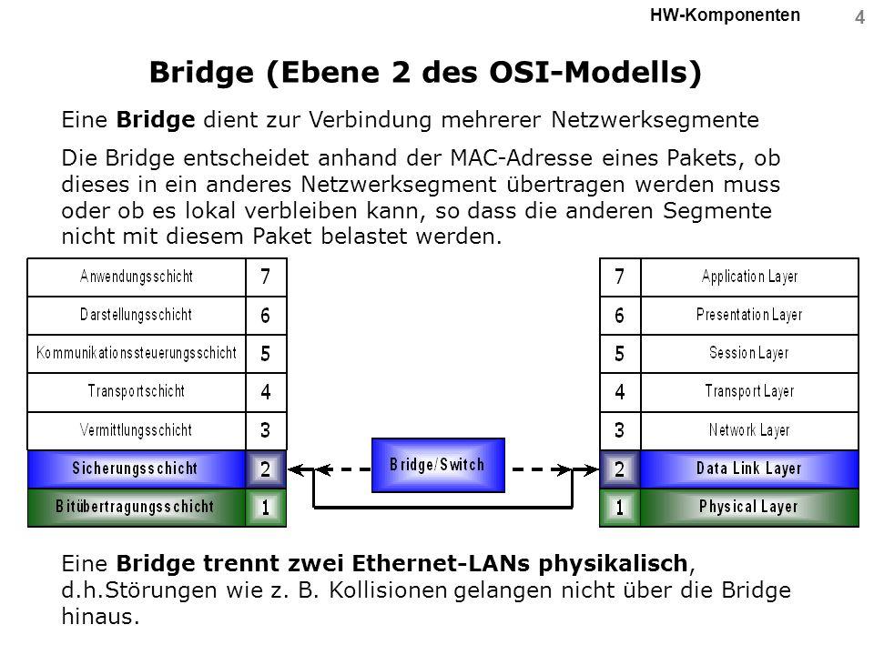 4 HW-Komponenten Bridge (Ebene 2 des OSI-Modells) Eine Bridge dient zur Verbindung mehrerer Netzwerksegmente Die Bridge entscheidet anhand der MAC-Adr
