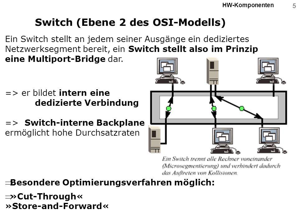 5 HW-Komponenten Switch (Ebene 2 des OSI-Modells) Ein Switch stellt an jedem seiner Ausgänge ein dediziertes Netzwerksegment bereit, ein Switch stellt