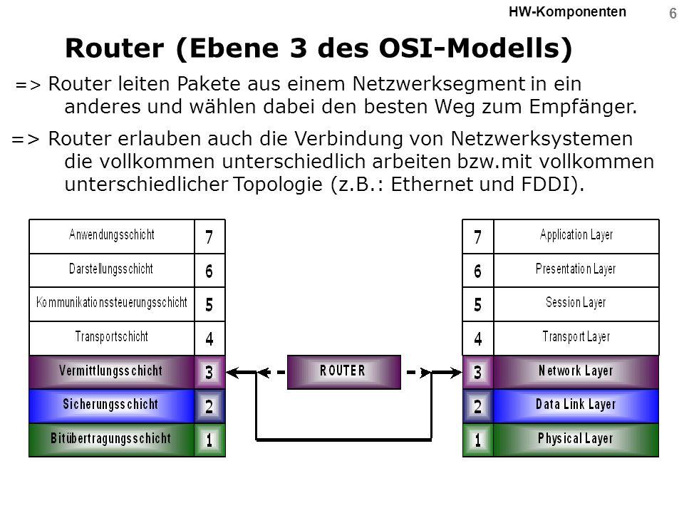 6 HW-Komponenten Router (Ebene 3 des OSI-Modells) => Router leiten Pakete aus einem Netzwerksegment in ein anderes und wählen dabei den besten Weg zum