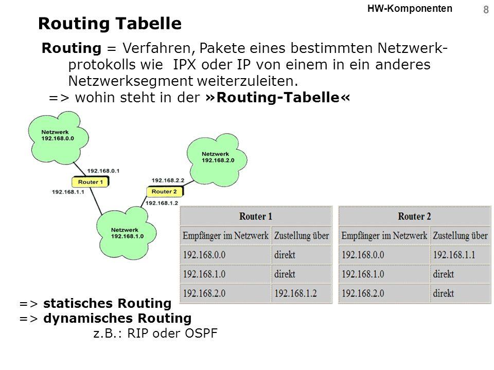 8 HW-Komponenten Routing Tabelle Routing = Verfahren, Pakete eines bestimmten Netzwerk- protokolls wie IPX oder IP von einem in ein anderes Netzwerkse