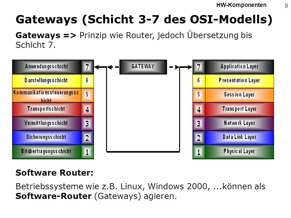 9 HW-Komponenten Gateways (Schicht 3-7 des OSI-Modells) Gateways => Prinzip wie Router, jedoch Übersetzung bis Schicht 7. Software Router: Betriebssys
