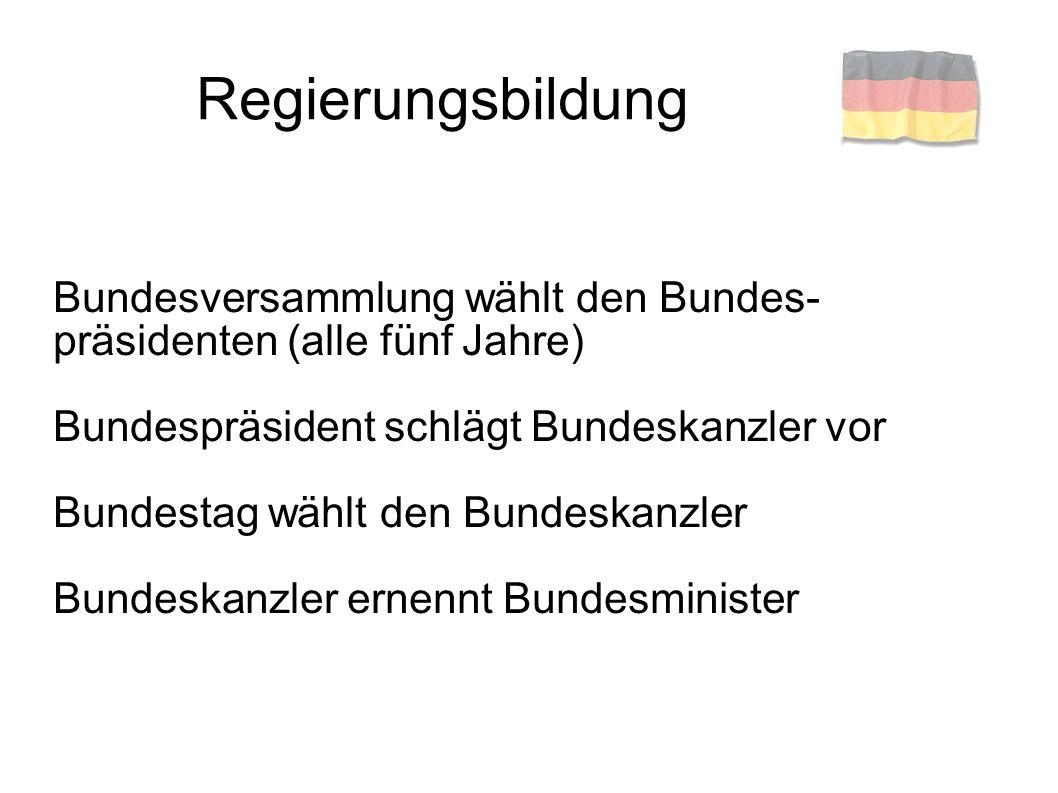 Gesetze Bundestag ernennt Richter am Bundes- verfassungsgericht Bundesverfassungsgericht kontrolliert Einhaltung der Gesetze Bürgerrechte im Grundgesetz festgelegt: §1: Die Würde des Menschen ist unantastbar §20: Die Bundesrepublik Deutschland ist ein demokratischer und sozialer Bundesstaat