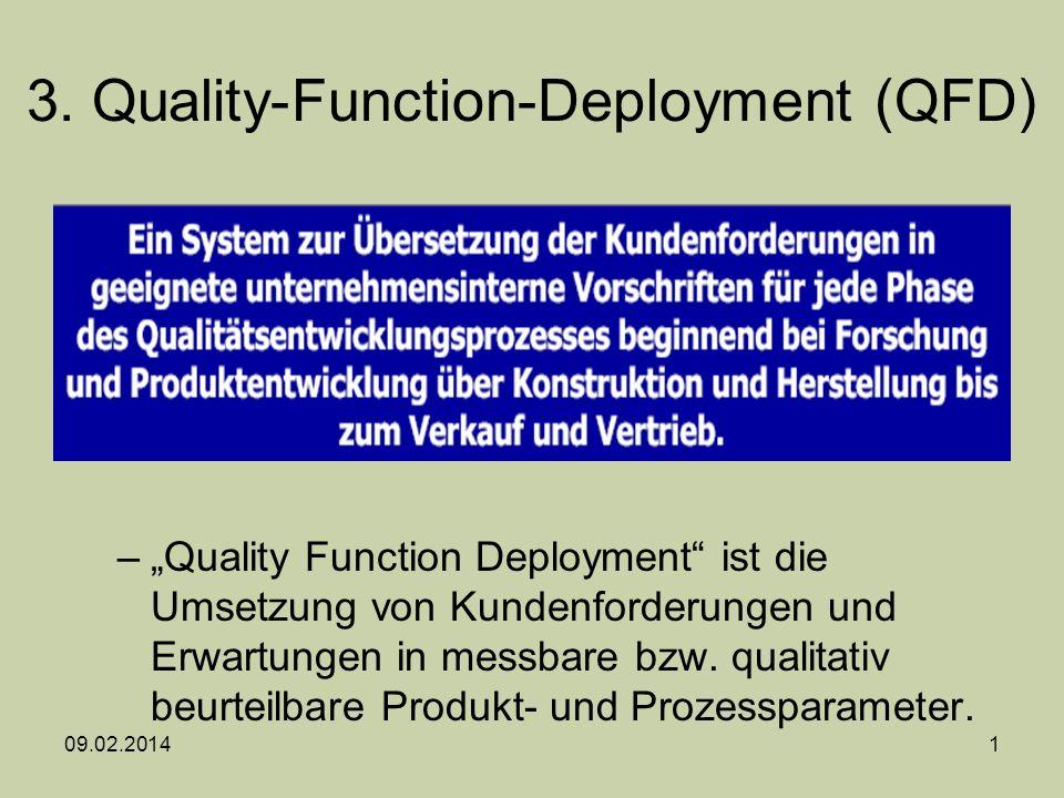 3. Quality-Function-Deployment (QFD) –Quality Function Deployment ist die Umsetzung von Kundenforderungen und Erwartungen in messbare bzw. qualitativ