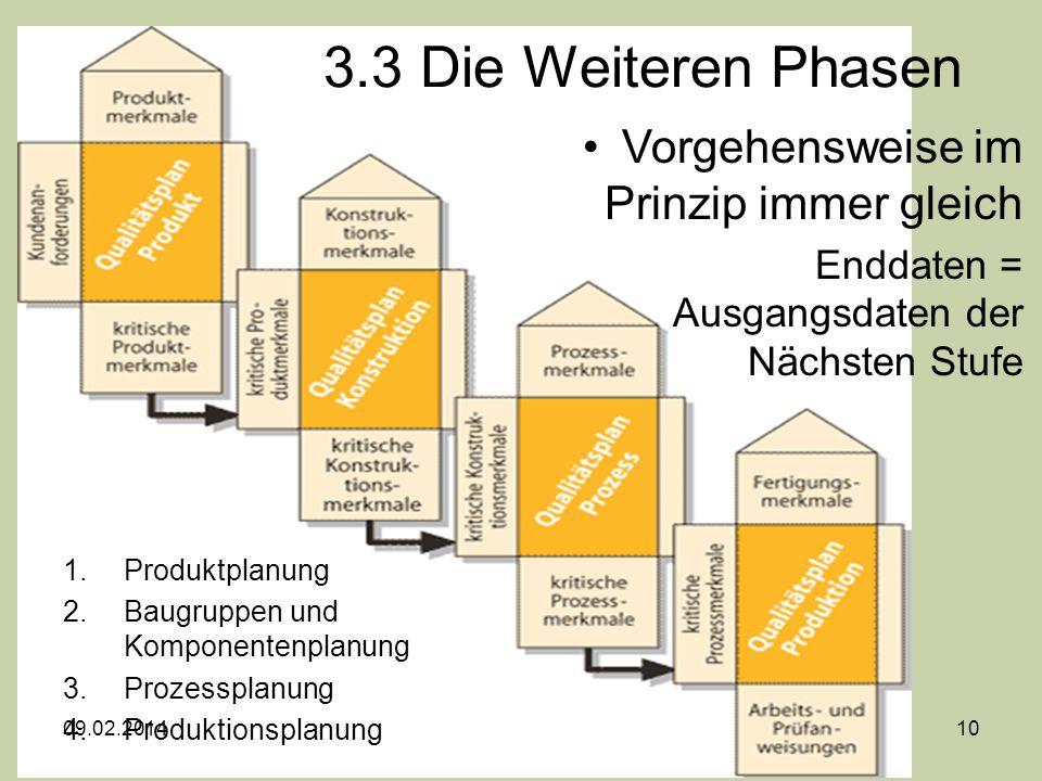 3.3 Die Weiteren Phasen 1.Produktplanung 2.Baugruppen und Komponentenplanung 3.Prozessplanung 4.Produktionsplanung Vorgehensweise im Prinzip immer gle