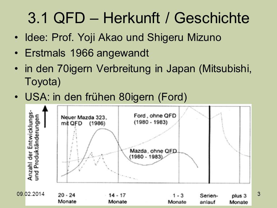 Idee: Prof. Yoji Akao und Shigeru Mizuno Erstmals 1966 angewandt in den 70igern Verbreitung in Japan (Mitsubishi, Toyota) USA: in den frühen 80igern (
