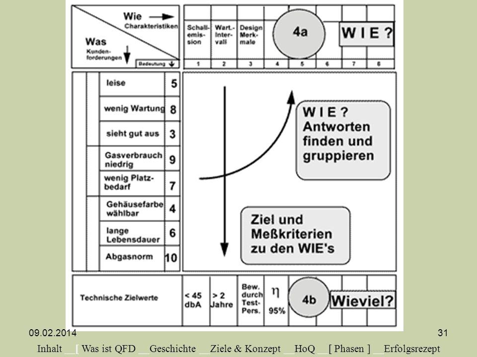 Inhalt __[ Was ist QFD __Geschichte __Ziele & Konzept __HoQ __[ Phasen ] __Erfolgsrezept 09.02.201431