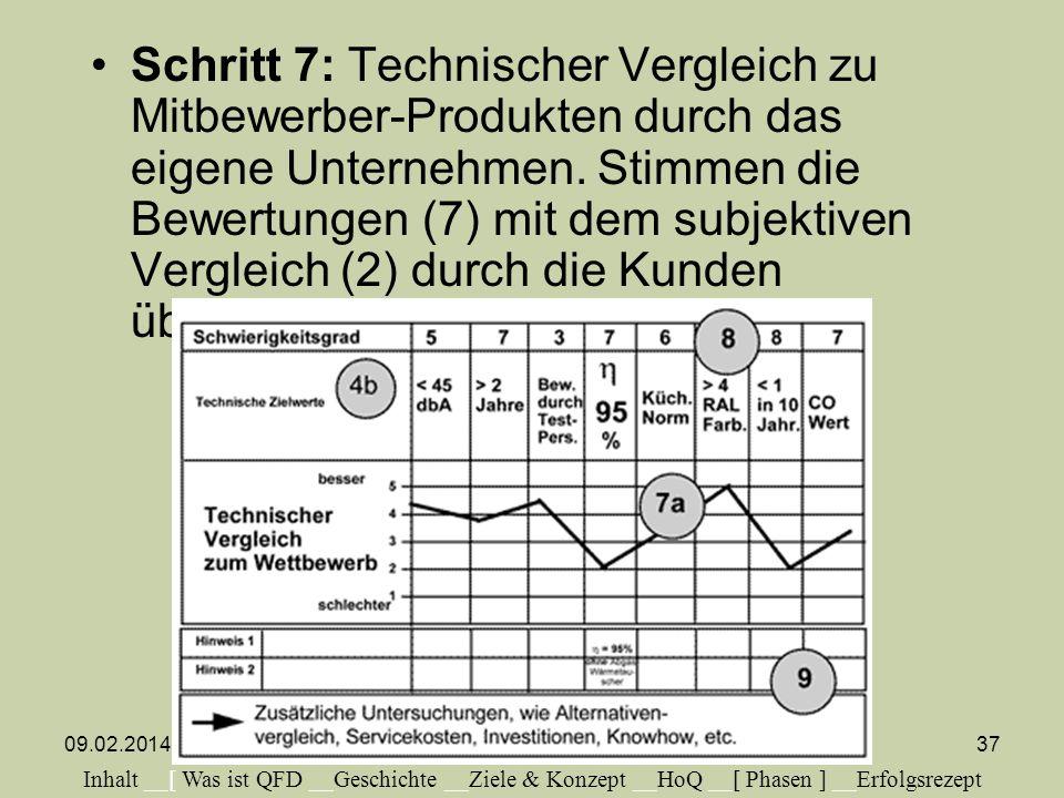 Schritt 7: Technischer Vergleich zu Mitbewerber-Produkten durch das eigene Unternehmen. Stimmen die Bewertungen (7) mit dem subjektiven Vergleich (2)