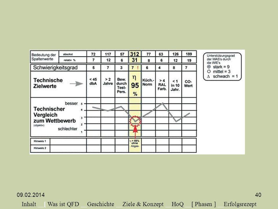 Inhalt __[ Was ist QFD __Geschichte __Ziele & Konzept __HoQ __[ Phasen ] __Erfolgsrezept 09.02.201440