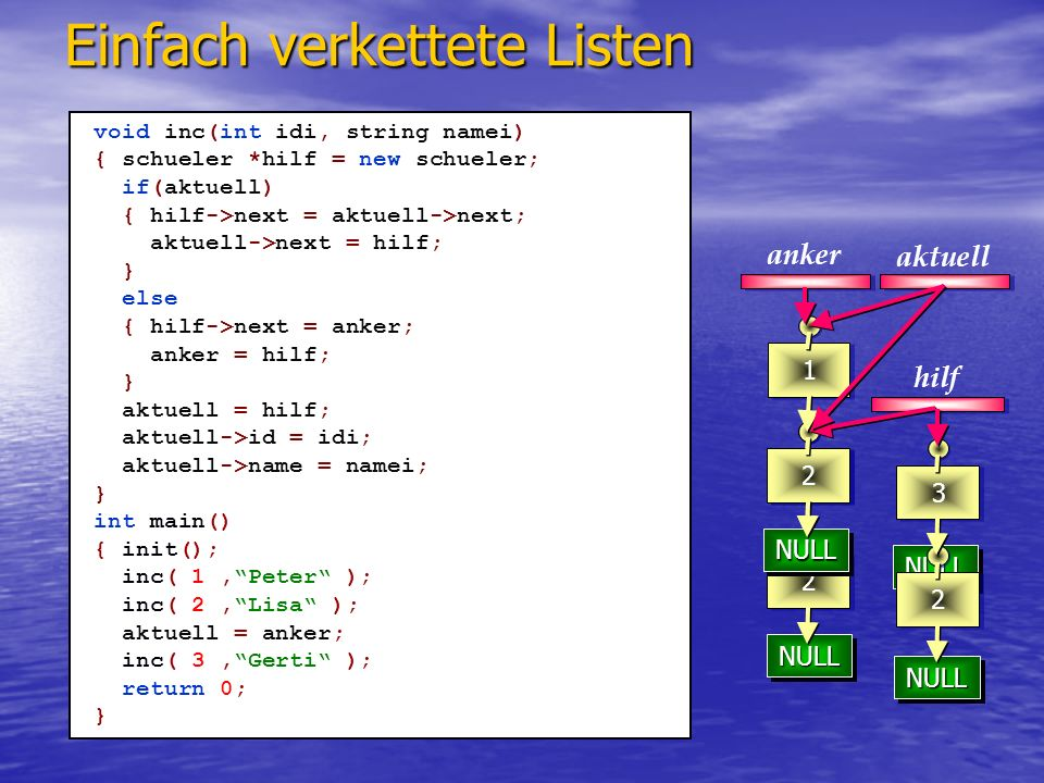 NULLNULL NULLNULL 23 1 Einfach verkettete Listen aktuell anker schueler* last() { schueler *hilf; if( (!aktuell) || (aktuell = = anker) ) return 0; else { hilf = anker; while( hilf && (hilf->next != aktuell) ) hilf = hilf->next; return hilf; } int main() { init(); inc( 1,Peter ); inc( 2,Lisa ); aktuell = anker; inc( 3,Gerti ); aktuell = last(); return 0; } hilf Bestimmen des Vorgängerelementes Bestimmen des Vorgängerelementes