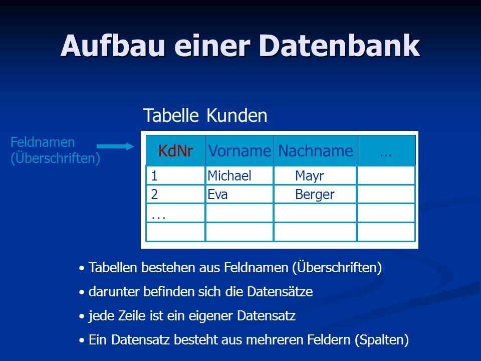 Aufbau einer Datenbank Tabelle Kunden KdNrVornameNachname… Feldnamen (Überschriften) 1MichaelMayr 2EvaBerger … Tabellen bestehen aus Feldnamen (Übersc