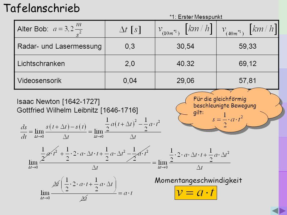 Tafelanschrieb Alter Bob: Radar- und Lasermessung0,330,5459,33 Lichtschranken2,040.3269,12 Videosensorik0,0429,0657,81 Isaac Newton [1642-1727] Gottfr