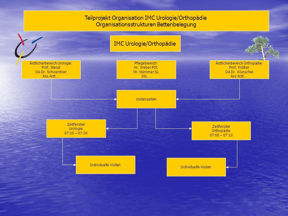 Teilprojekt Organisation IMC Urologie/Orthopädie Organisationsstrukturen Bettenbelegung IMC Urologie/Orthopädie Ärztlicherbereich Urologie: Prof. Sten