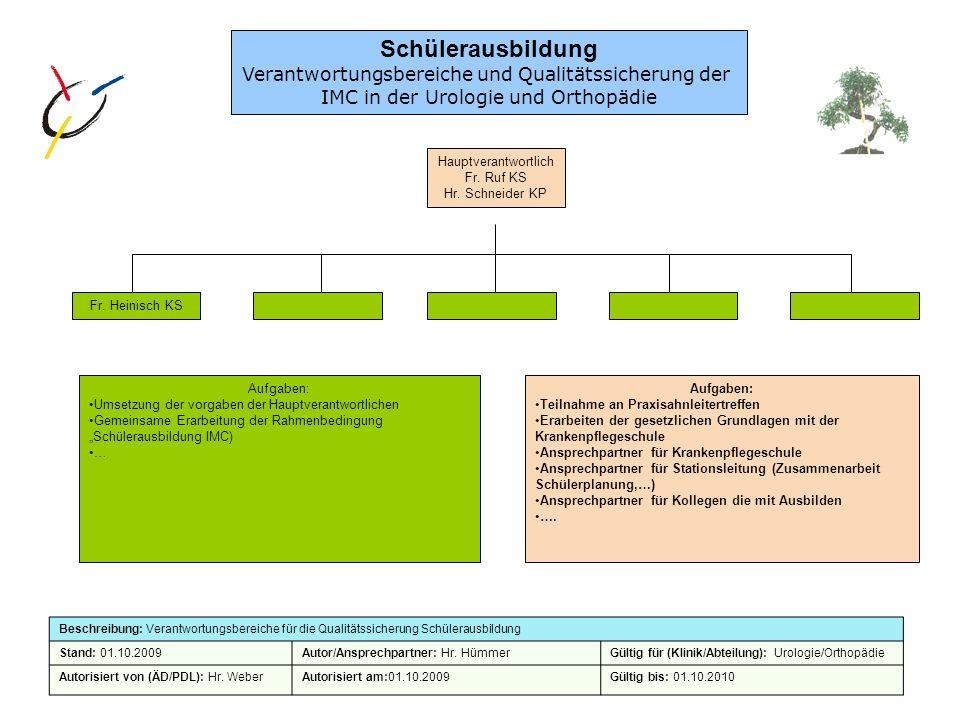 Verantwortungsbereiche und Qualitätssicherung der IMC in der Urologie und Orthopädie Hauptverantwortlich Fr. Ruf KS Hr. Schneider KP Fr. Heinisch KS B