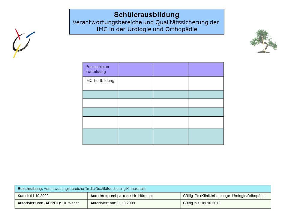 Praxisanleiter Fortbildung IMC Fortbildung Beschreibung: Verantwortungsbereiche für die Qualitätssicherung Kinaesthetic Stand: 01.10.2009Autor/Ansprec
