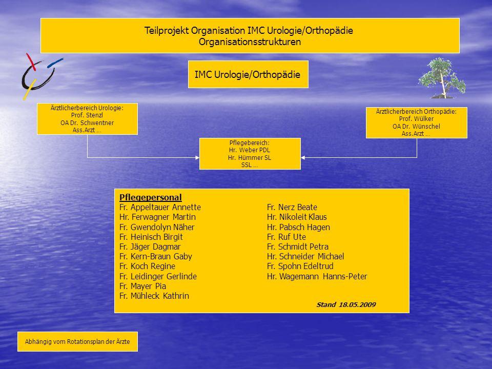 Teilprojekt Organisation IMC Urologie/Orthopädie Organisationsstrukturen IMC Urologie/Orthopädie Ärztlicherbereich Urologie: Prof. Stenzl OA Dr. Schwe