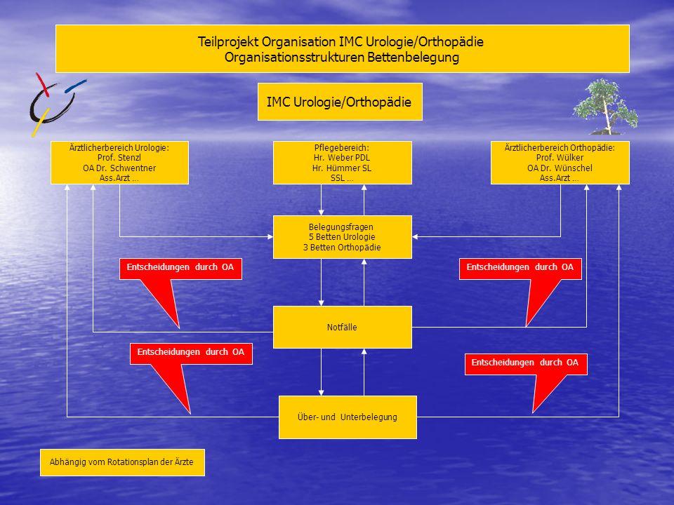 IMC Urologie / Orthopädie Verantwortungsbereiche