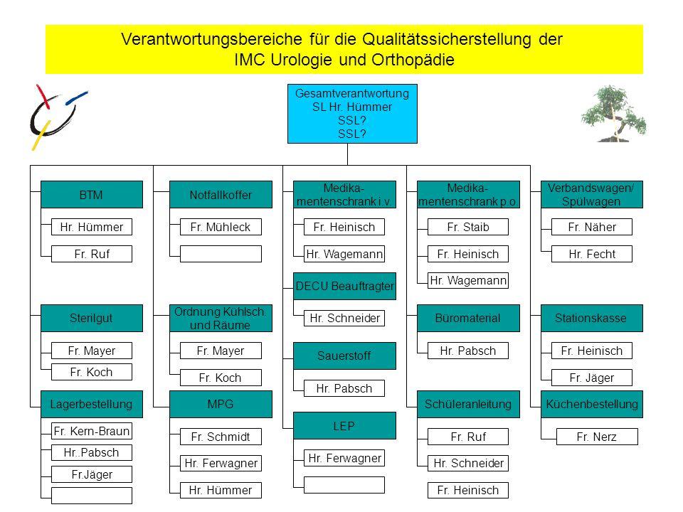 Verantwortungsbereiche für die Qualitätssicherstellung der IMC Urologie und Orthopädie BTMNotfallkoffer Medika- mentenschrank i.v. Medika- mentenschra