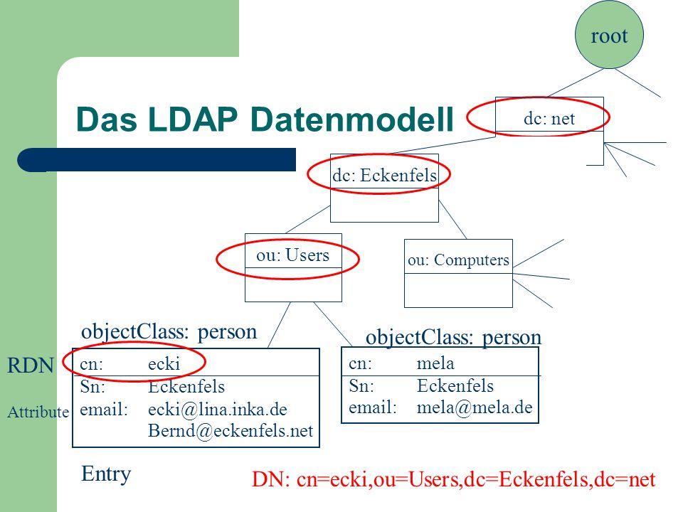 Das LDAP Datenmodell cn:ecki Sn:Eckenfels email:ecki@lina.inka.de Bernd@eckenfels.net Entry objectClass: person cn:mela Sn:Eckenfels email:mela@mela.d