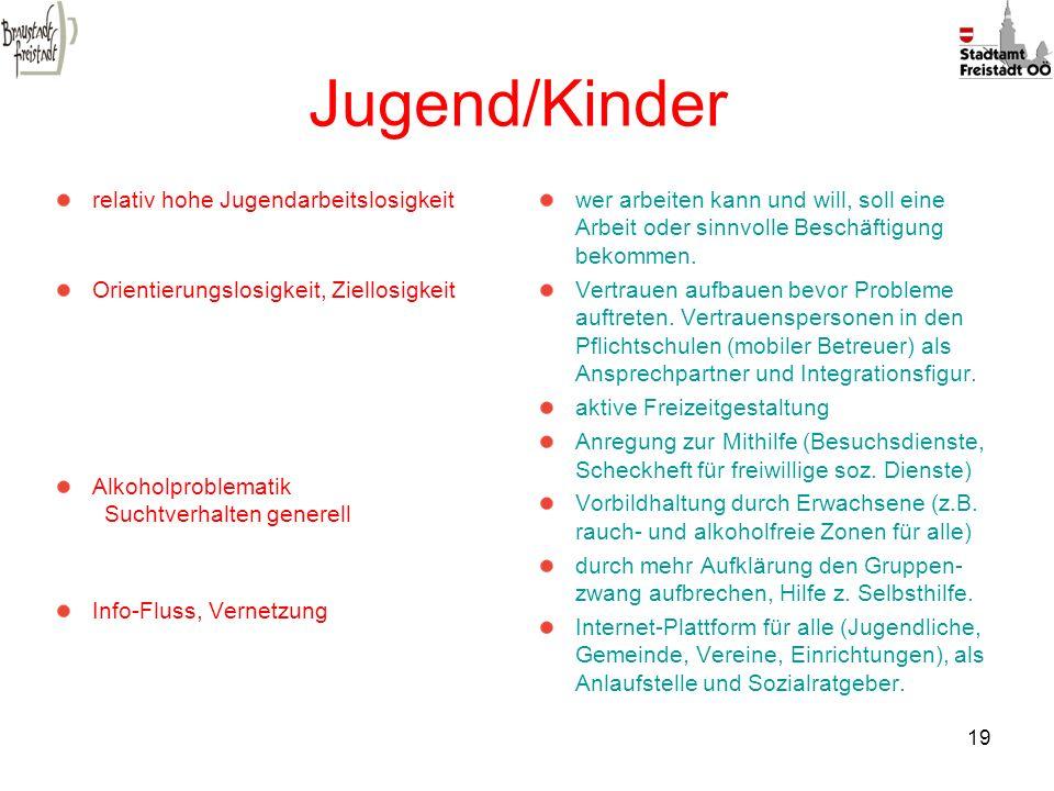19 Jugend/Kinder relativ hohe Jugendarbeitslosigkeit Orientierungslosigkeit, Ziellosigkeit Alkoholproblematik Suchtverhalten generell Info-Fluss, Vern