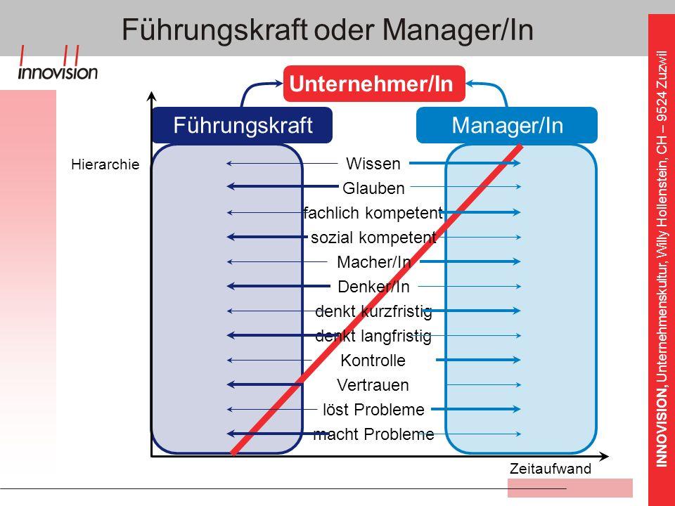 INNOVISION, Unternehmenskultur, Willy Hollenstein, CH – 9524 Zuzwil Manager/InFührungskraft Zeitaufwand Führungskraft oder Manager/In Hierarchie Glaub