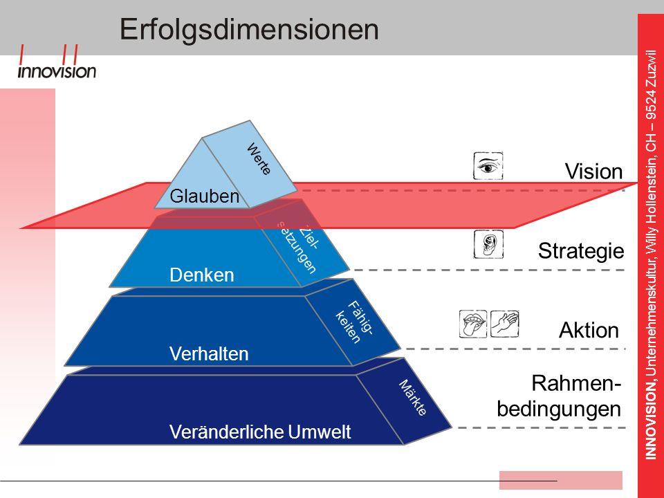 INNOVISION, Unternehmenskultur, Willy Hollenstein, CH – 9524 Zuzwil Veränderliche Umwelt Märkte Erfolgsdimensionen Rahmen- bedingungen Vision Strategi