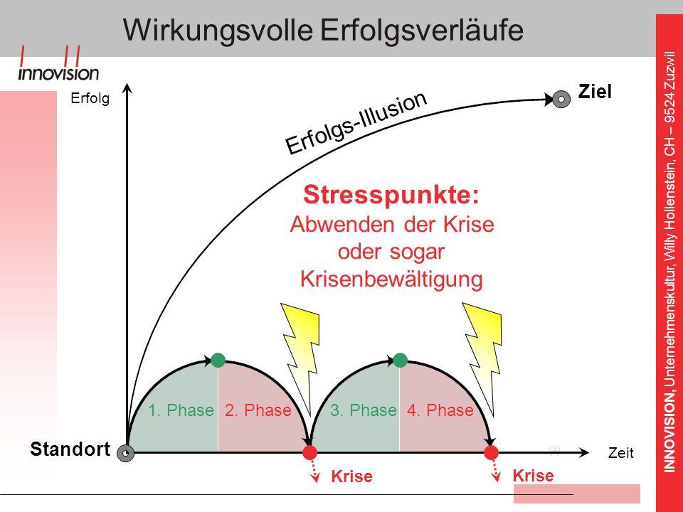 INNOVISION, Unternehmenskultur, Willy Hollenstein, CH – 9524 Zuzwil Erfolgs-Illusion Wirkungsvolle Erfolgsverläufe 2. Phase 3. Phase Stresspunkte: Abw