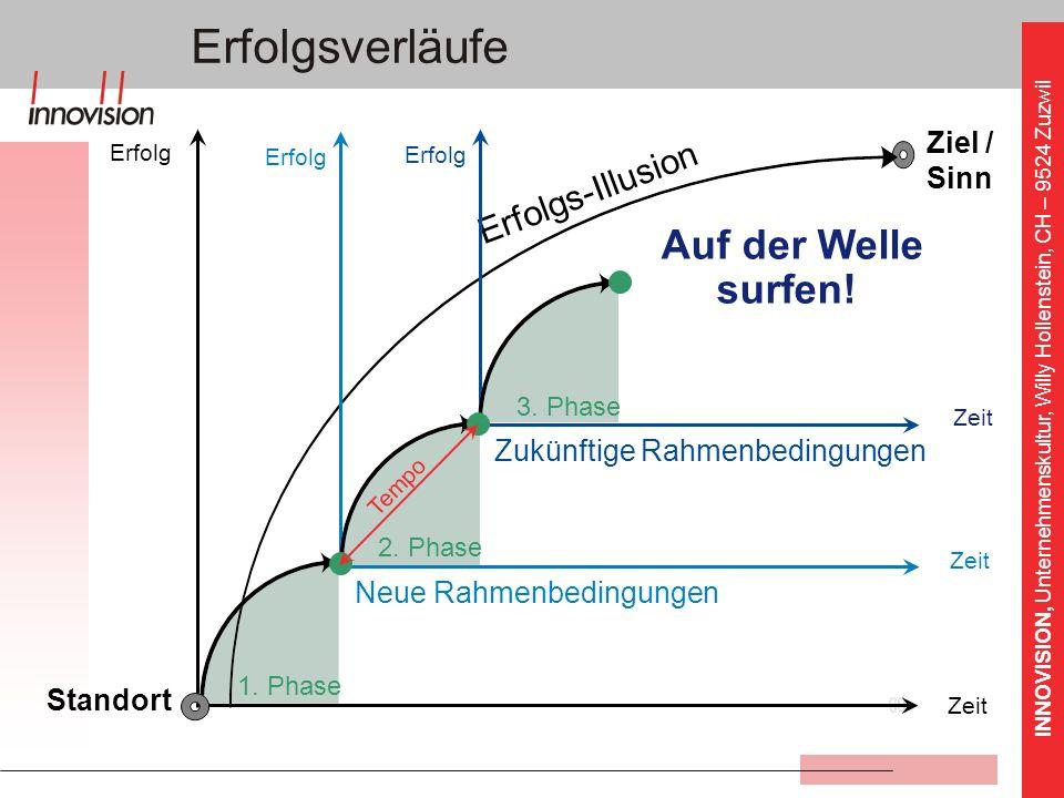 INNOVISION, Unternehmenskultur, Willy Hollenstein, CH – 9524 Zuzwil Ziel / Sinn Erfolgs-Illusion Zukünftige Rahmenbedingungen Neue Rahmenbedingungen A