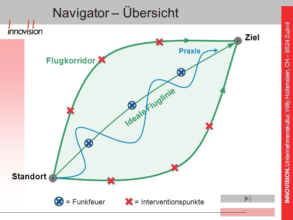 INNOVISION, Unternehmenskultur, Willy Hollenstein, CH – 9524 Zuzwil Flugkorridor Navigator – Übersicht = Interventionspunkte Ideale Fluglinie = Funkfe